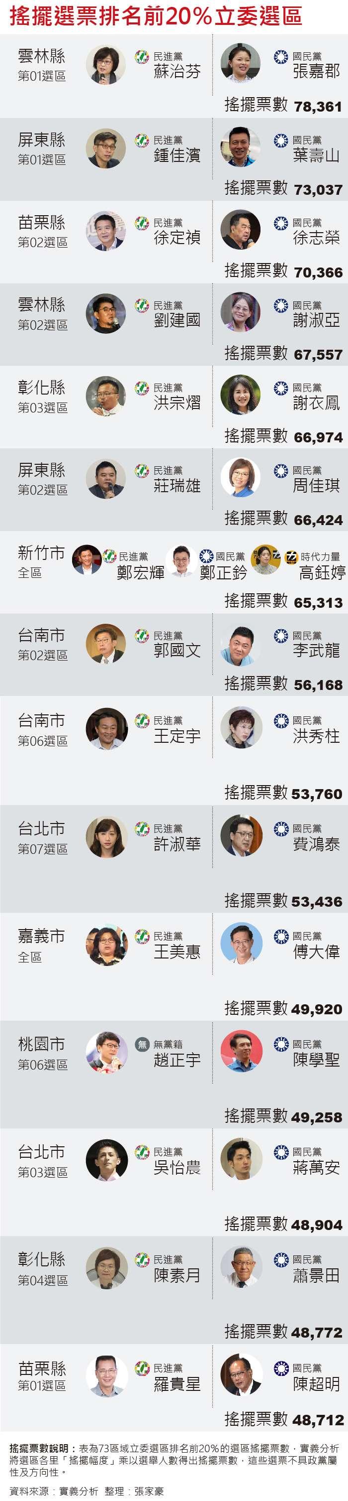 20191008-SMG0035-新新聞搖擺選民_D搖擺選票排名前20%立委選區