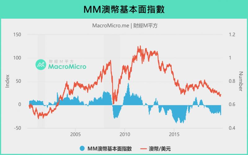 MM澳幣基本面指數