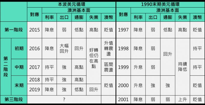 本波美元循環與1990末期比較