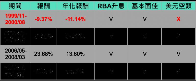 按照RBA的升息腳步買進賣出澳幣創造報酬