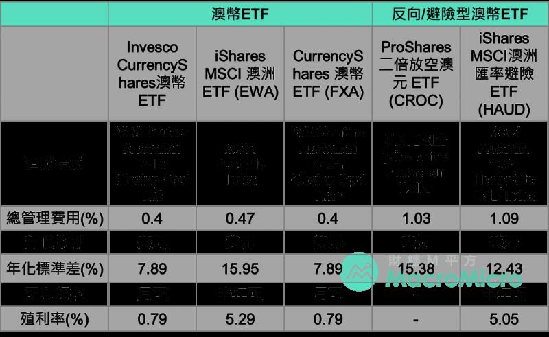 澳幣相關ETF