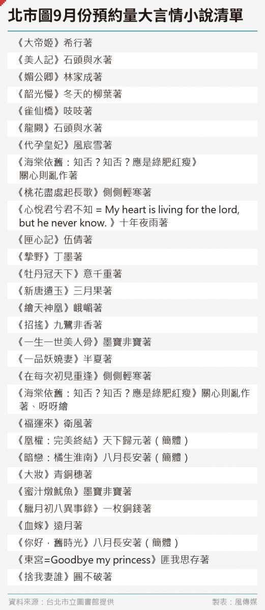20191010-台北市立圖書館2019年9月份預約量大言情小說清單