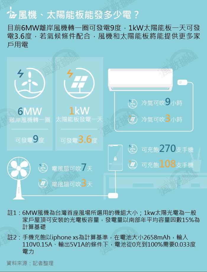 20190928-SMG0035-風數據/綠能專題。風機、太陽能板能發多少電?切割圖-4