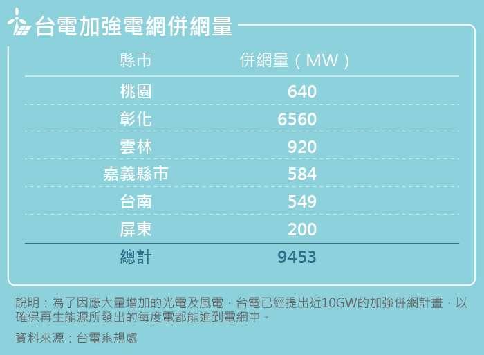 20191010-SMG0035-風數據/綠能專題。內頁表-台電加強電網併網量