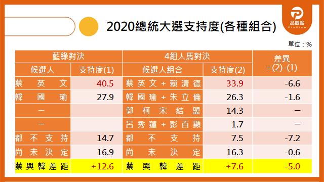 20191017-《品觀點民調》2020總統大選個種組合支持度。(取自品觀點民調網站)