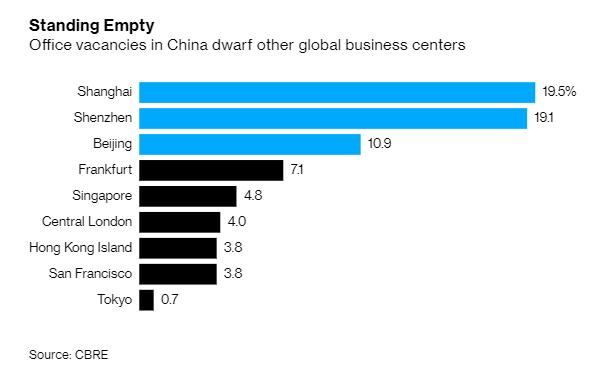 世邦魏理仕不動產顧問統計,中國三大主要城市的商辦空置率都遠遠超過其他國家首都。(取自CBRE報告)