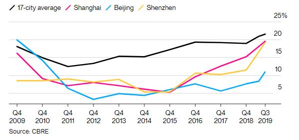 世邦魏理仕不動產顧問統計,中國17個主要城市的商辦空置率達到10年新高。(取自CBRE報告)