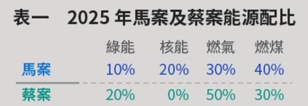 表一,2025年馬英九與蔡英文不同的能源配比方案。