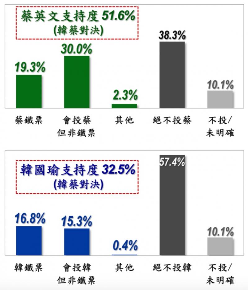 20191018-《美麗島電子報》公布10月中總統大選民調。(取自美麗島電子報)