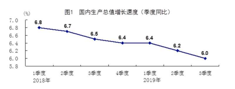 中國的GDP成長率近年穩步下滑。(中國國家統計局)