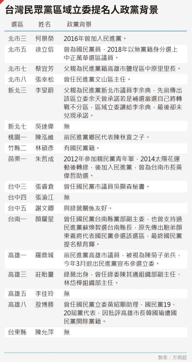 20191019-台灣民眾黨區域立委提名人政黨背景。(風傳媒)