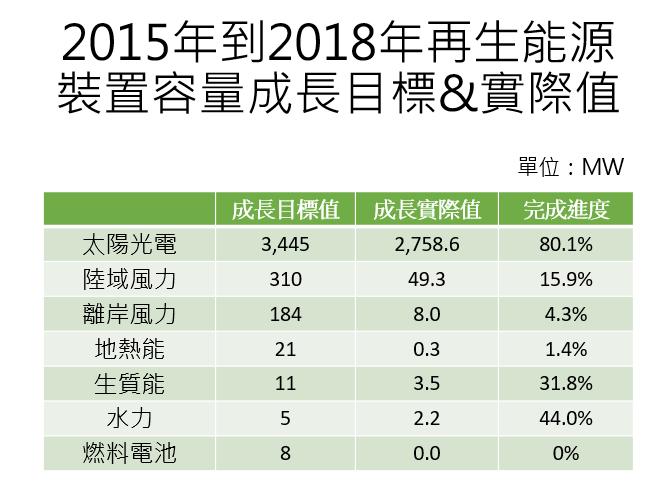 表一、蔡政府2016訂出的再生能源裝置容量之成長目標與實際值。(資料來源:能源局,張文杰提供)