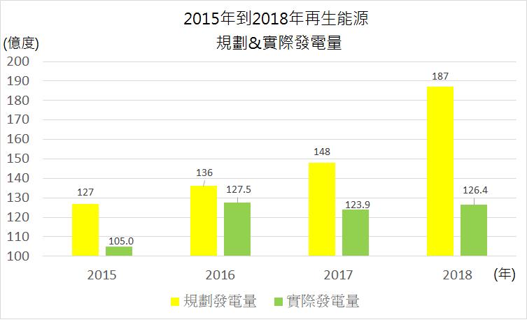 圖二、蔡政府再生能源之規劃與實際發電量。(資料來源:能源局,張文杰提供)