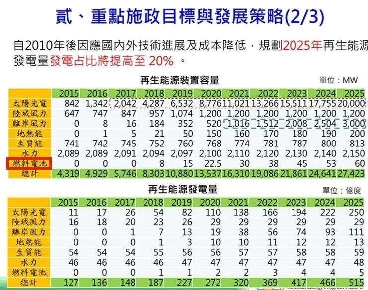 圖一、蔡政府2016訂出的再生能源裝置容量與發電量目標表。(資料來源:行政院經濟部,2016年9月,張文杰提供)