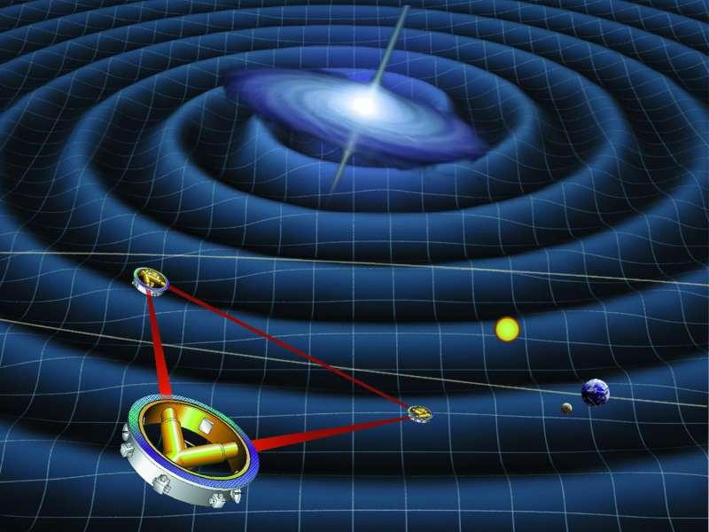 LISA示意圖。在太空中的三個相距 250 萬公里的探測器會朝彼此放出雷射光,當有重力波經過造成空間擾動,使太空船間的距離改變時,會影響雷射光的干涉結果。(圖片來源/NASA)
