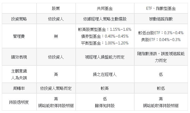 股票、基金、ETF比較表。(圖片來源:PG財經筆記)