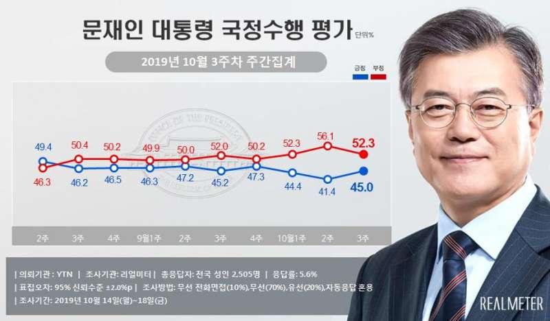 文在寅的民調數字在10月第3周小幅回升。(翻攝Realmeter)