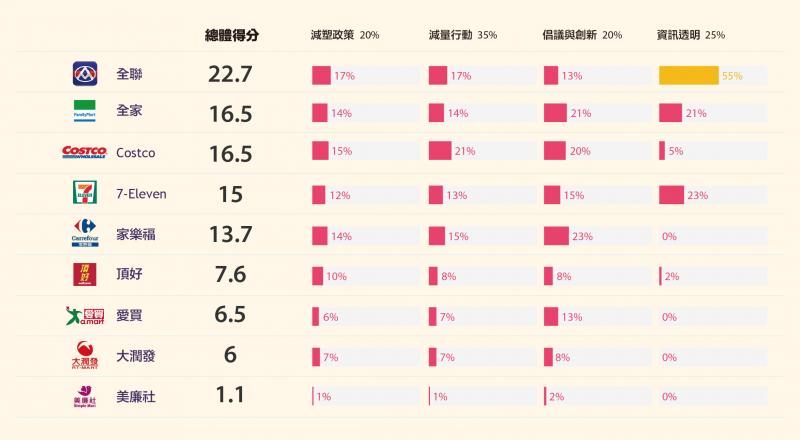 20191022-減塑表現超市排名圖(綠色和平組織提供)