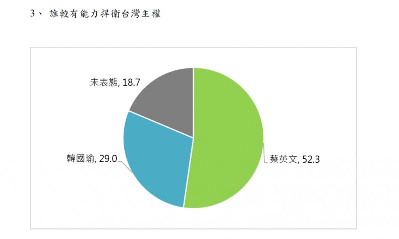 201910222-誰較有能力捍衛台灣主權。(取自兩岸政策協會民調)