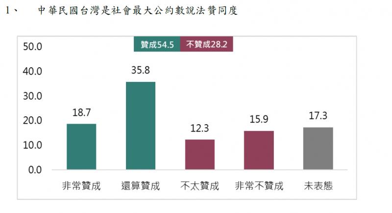 20191022-中華民國台灣是社會最大公約數說法贊同度。(取自兩岸政協會民調報告)