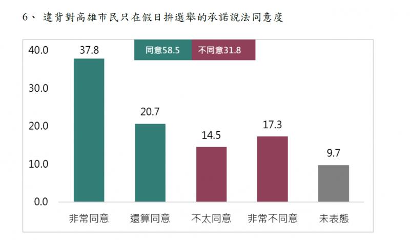 201910222-違背對高雄市民只在假日拚選舉的承諾說法同意度(取自兩岸政策協會民調報告)
