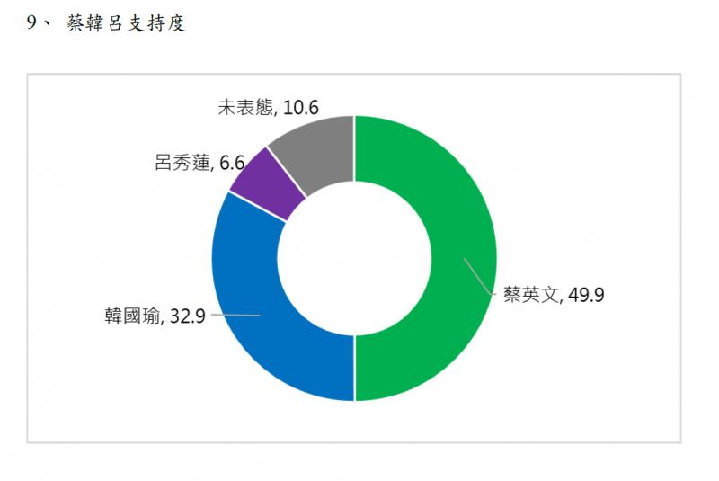 201910222-蔡韓呂支持度(取自兩岸政策協會民調報告)