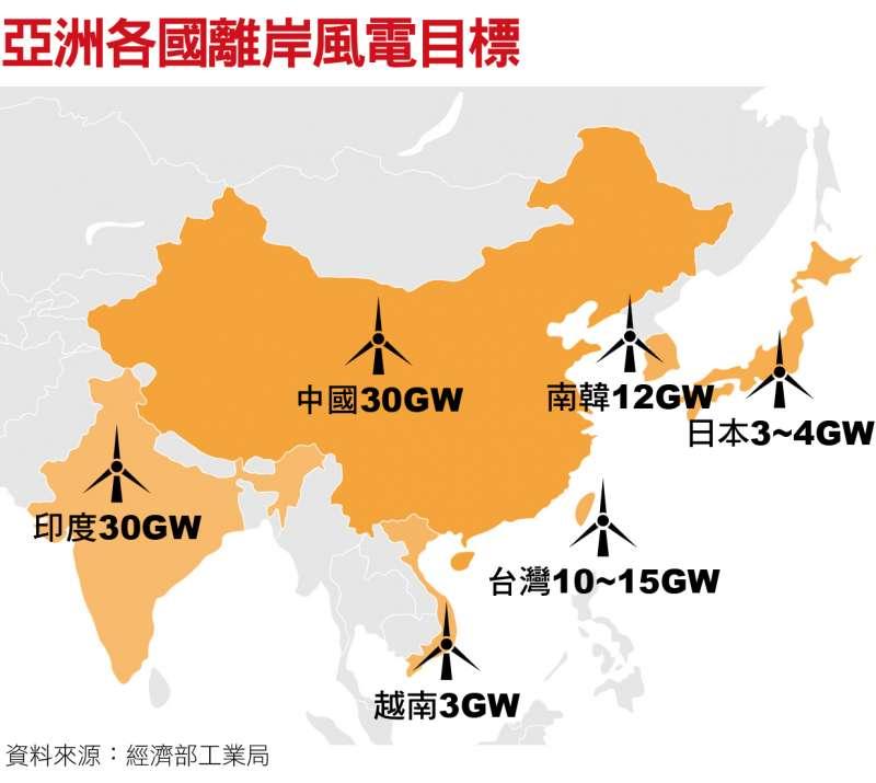亞洲各國離岸風電目標