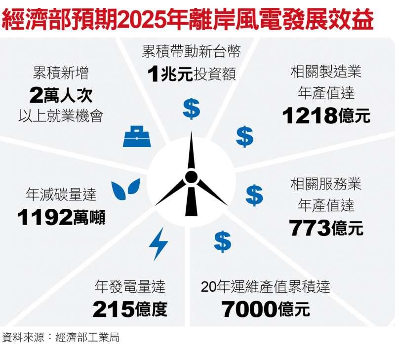 經濟部預期2025年離岸風電發展效益