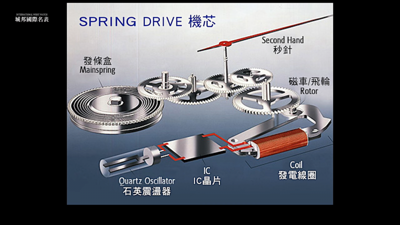 SD機芯運作原理。(圖/Youtube截圖)
