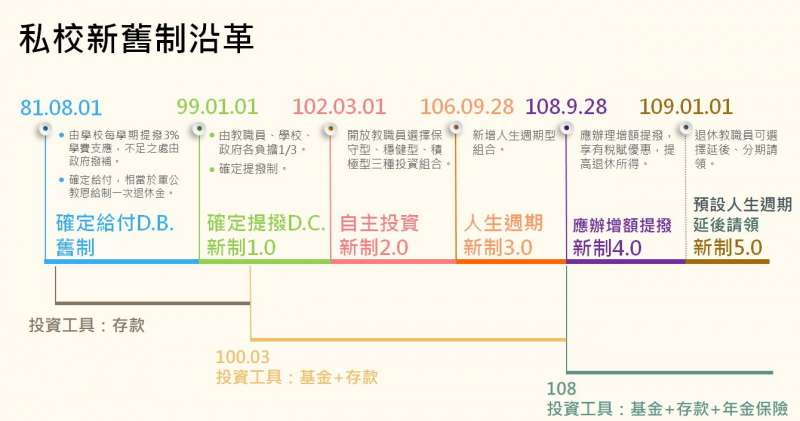 私校新舊制度沿革(作者李昭憲提供)