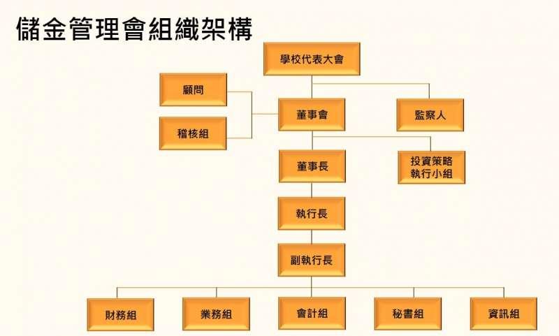 退撫儲金的管理組織架構(作者李昭憲提供)
