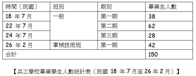 兵工學校畢業學生人數統計表(民國18年7月至26年2月)(賈忠偉提供)