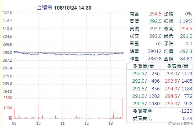 台積電股價今(24日)收平盤,氣勢依舊不減