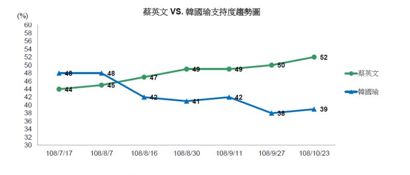20191025-蔡英文與韓國瑜支持度趨勢圖。(取自TVBS民意調查報告)