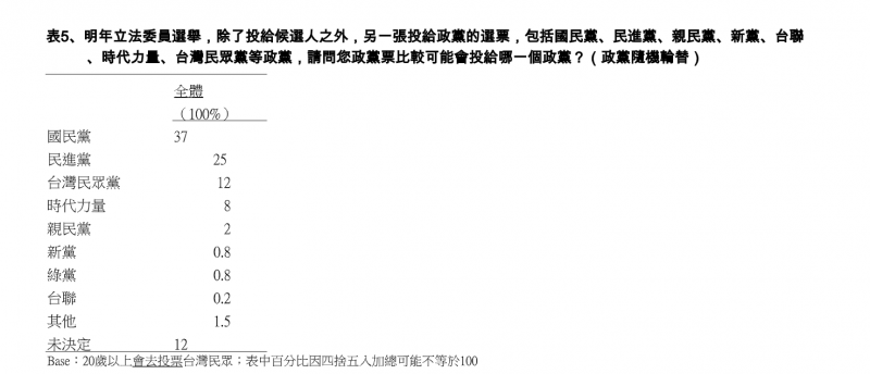 20191025-TVBS民調中心23日公布最新民調,在政黨票中,國民黨以37%拔得頭籌。(TVBS提供).png