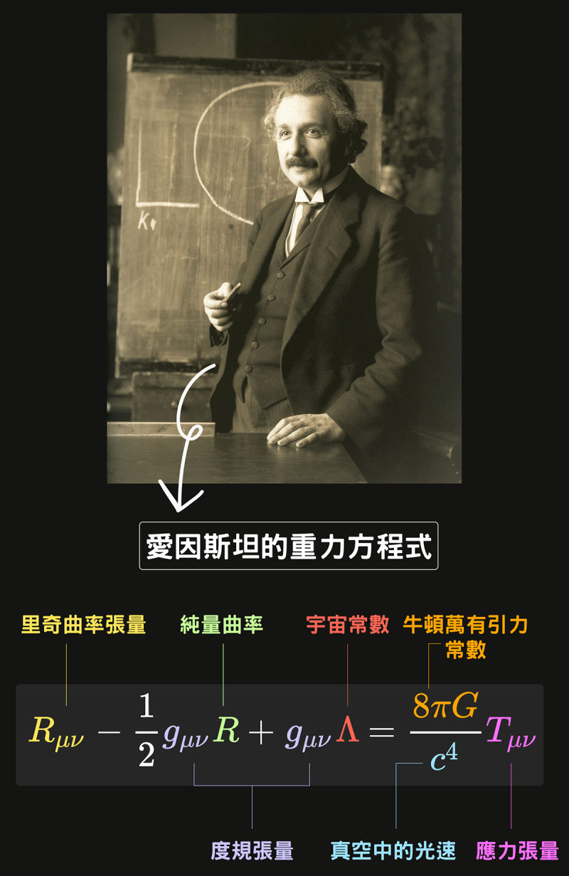 愛因斯坦「驚人」的重力方程式,是建立在度規張量、最小變分方法等等幾何學成就之上。圖/研之有物