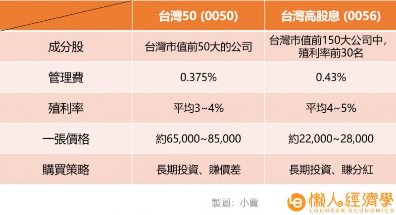 0050、0056比較表。(資料來源:元大官網)