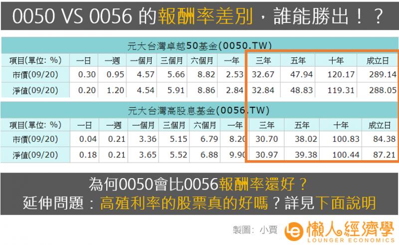 0050、0056的報酬率差異。