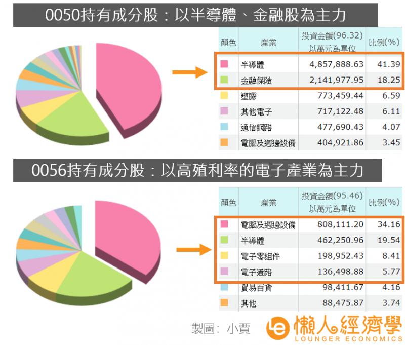 0050、0056的持有產業差異。