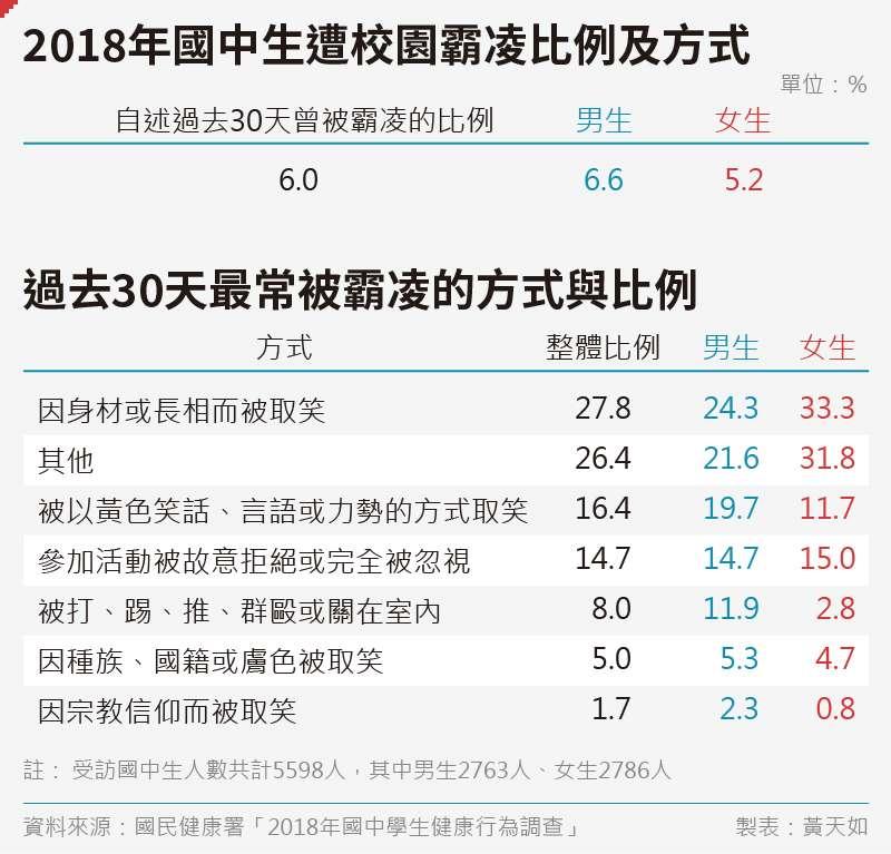 20191026-SMG0035-黃天如_A2018年國中生遭校園霸凌比例及方式