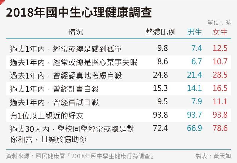 20191026-SMG0035-黃天如_B2018年國中生心理健康調查