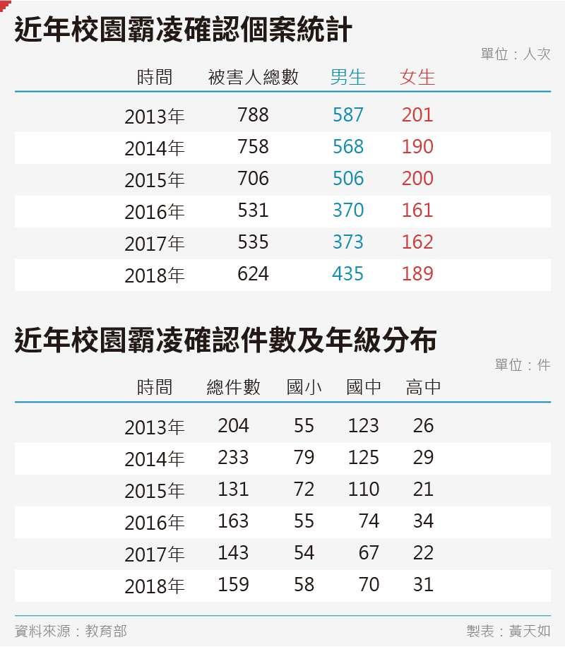 20191026-SMG0035-黃天如_C近年校園霸凌確認個案統計