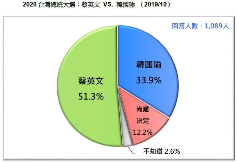 20191027-2020台灣總統大選:蔡英文VS.韓國瑜(2019.10)(台灣民意基金會提供)