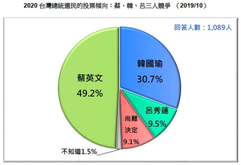 20191027-2020台灣總統選民的投票傾向:蔡、韓、呂三人競爭 (2019.10)(台灣民意基金會提供)