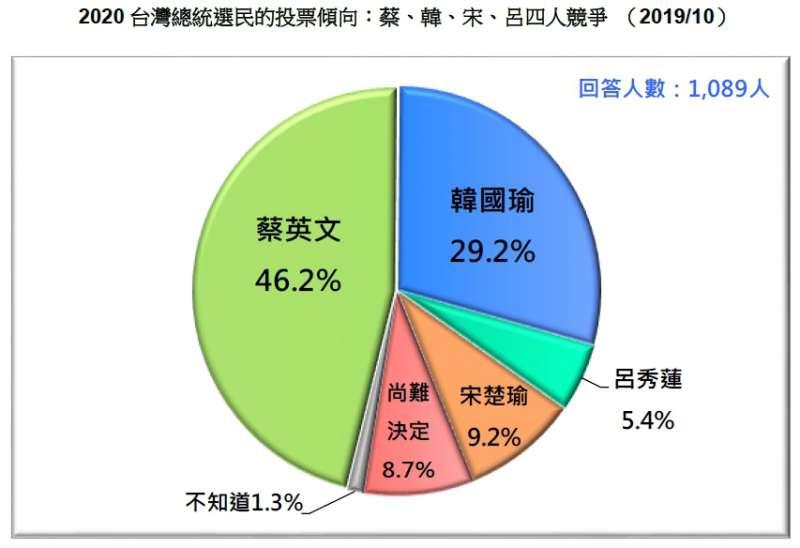 20191027-2020 台灣總統選民的投票傾向:蔡、韓、宋、呂四人競爭 (2019.10)(台灣民意基金會提供)