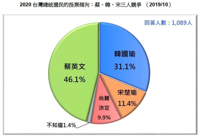 20191027-2020 台灣總統選民的投票傾向:蔡、韓、宋三人競爭 (2019.10)(台灣民意基金會提供)