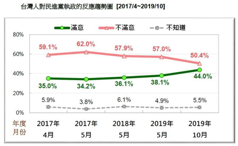 20191027-台灣人對民進黨執政的反應趨勢圖 (2017.04~2019.10)(台灣民意基金會提供)