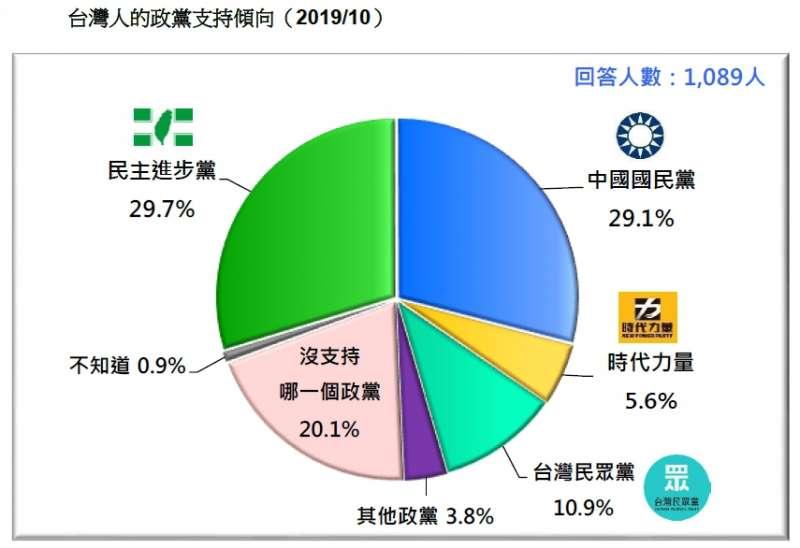 20191027-台灣人的政黨支持傾向(2019.10)(台灣民意基金會提供)