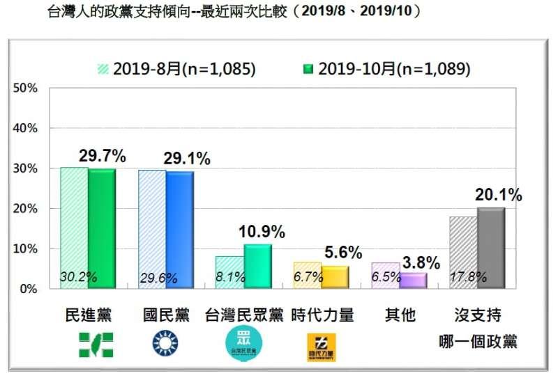 20191027-台灣人的政黨支持傾向--最近兩次比較(2019.08、2019.10)(台灣民意基金會提供)