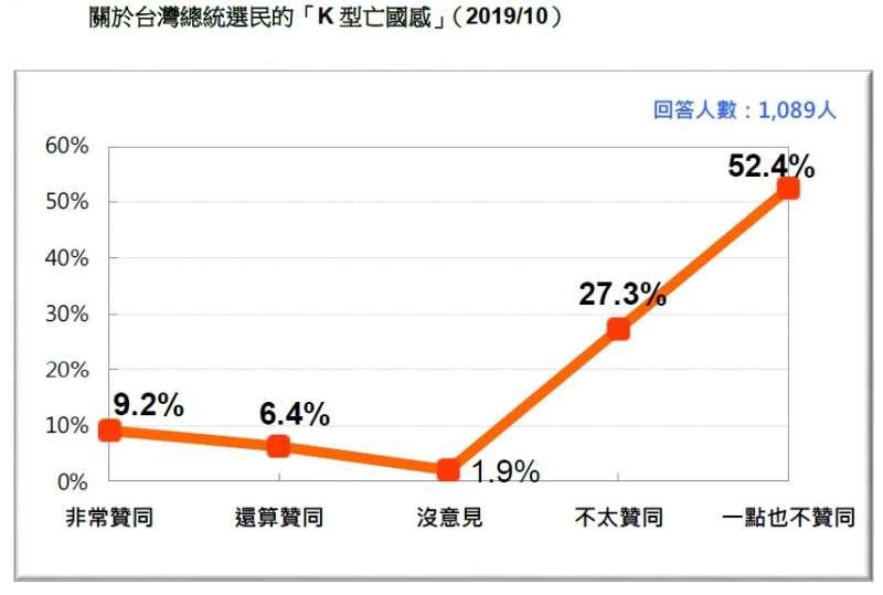 20191027-關於台灣總統選民的「K 型亡國感」(2019.10)(台灣民意基金會提供)